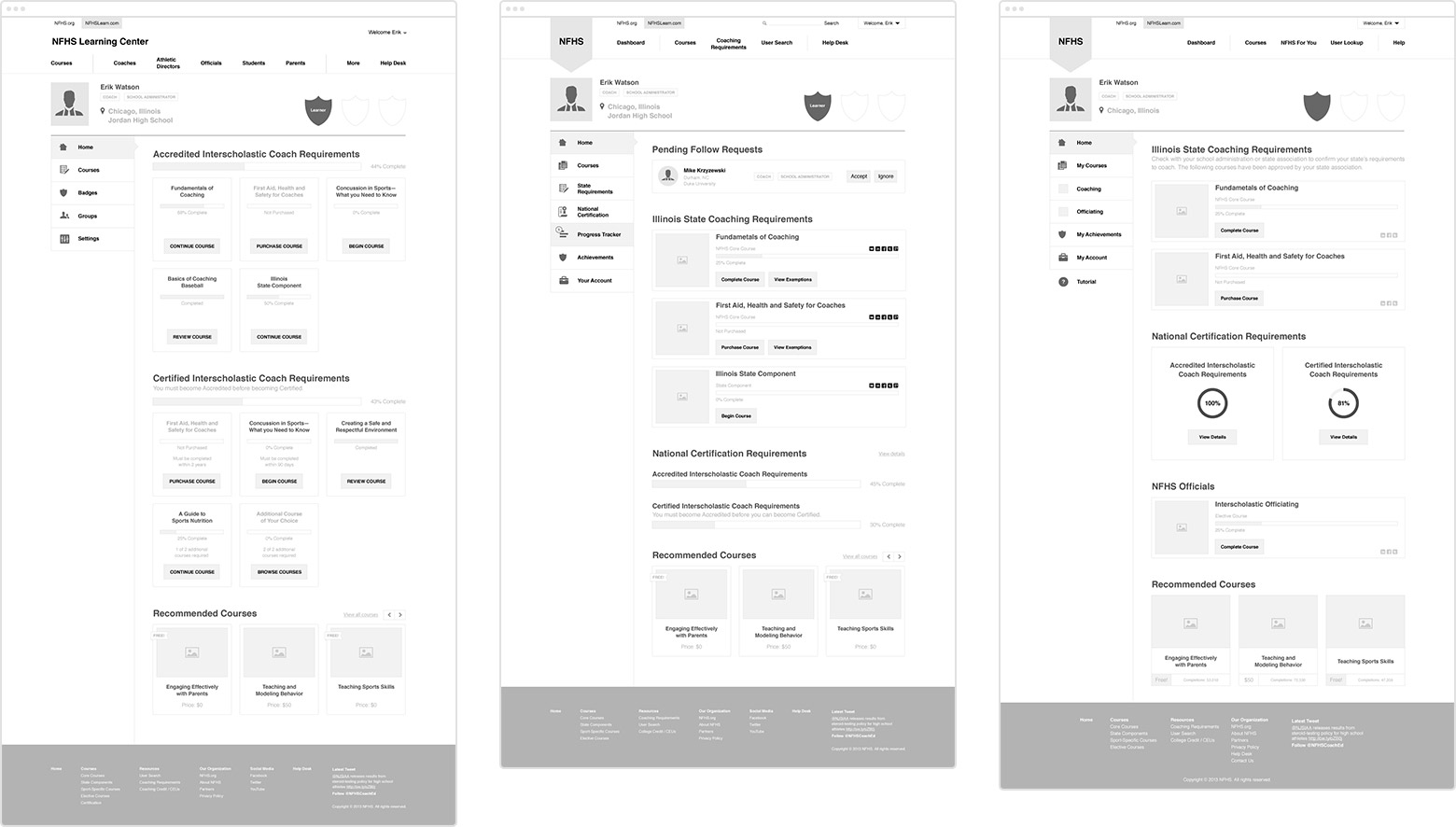 Wireframes of the dashboard